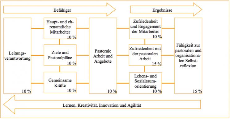 vgl. Fischer, M. (2009). Pastoral braucht Qualitat. Pastorales Handeln auf dem Qualitatsprufstand. In: Unsere Seelsorge, 2009 (Heft Dezember). Seite 5 f.